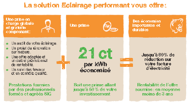 Solution Eclairage performant